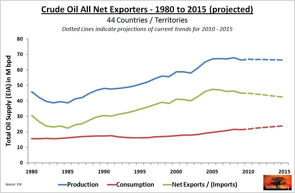 Oil Export versus Production